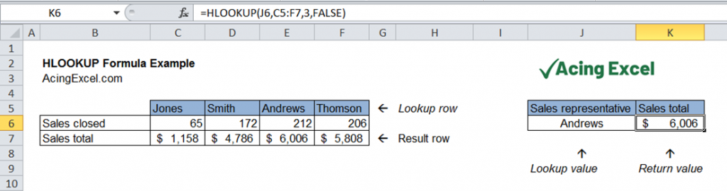 Excel HLOOKUP function example