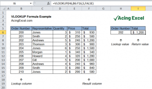 Read more about the article Excel VLOOKUP function