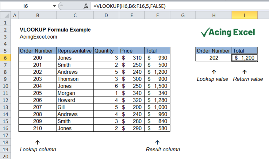 Excel VLOOKUP function example