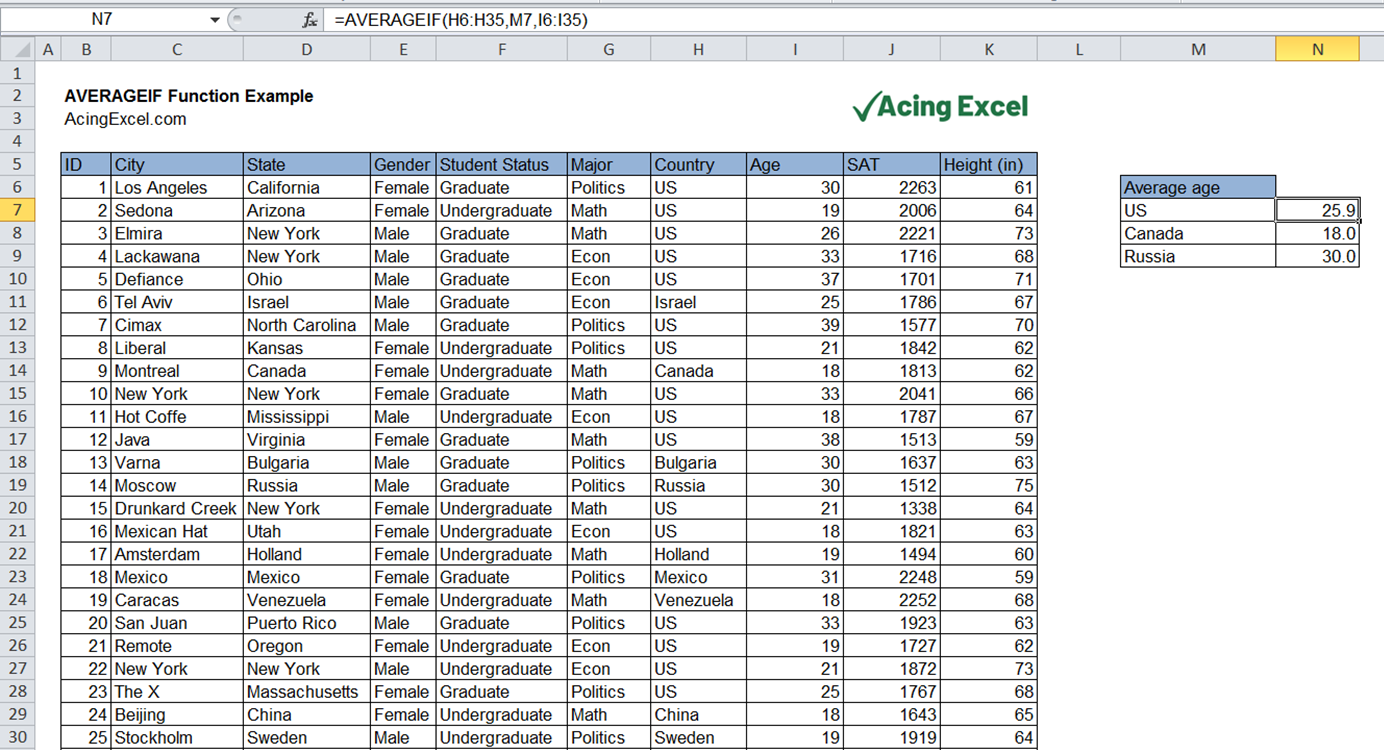 Read more about the article Excel AVERAGEIF function