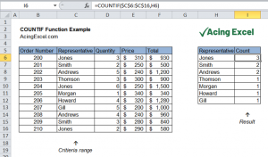 Read more about the article Excel COUNTIF function
