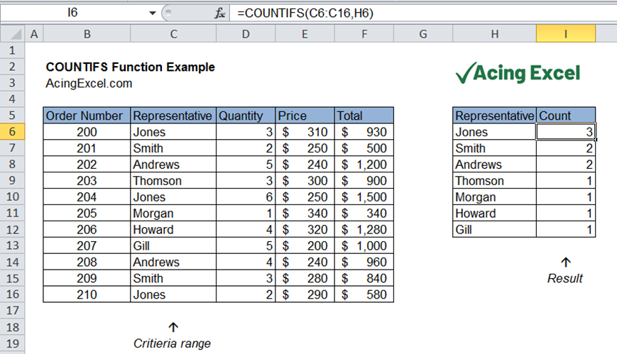 Read more about the article Excel COUNTIFS function