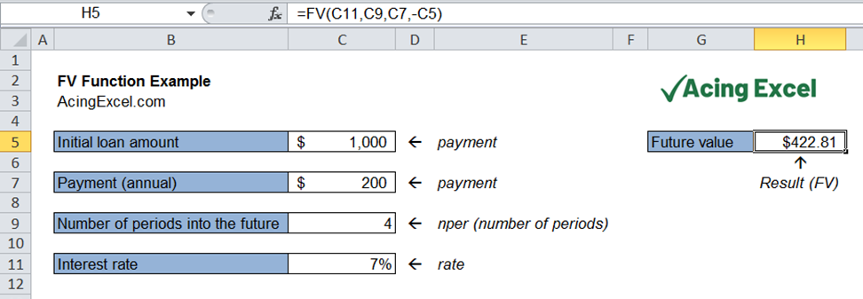 Read more about the article Excel FV function