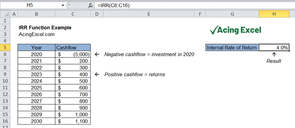 Read more about the article Excel IRR function