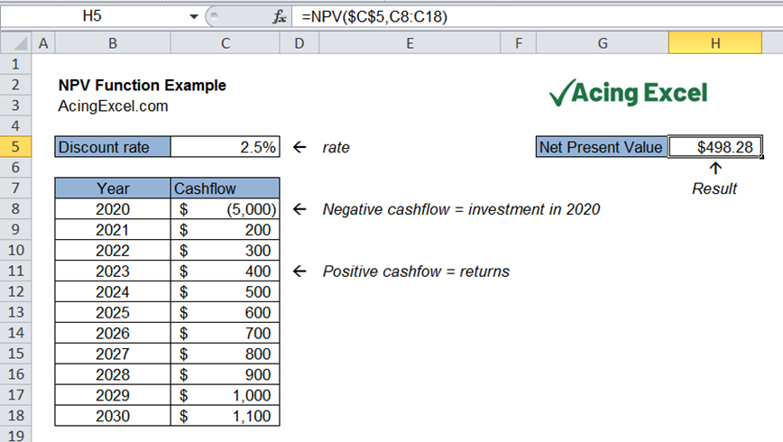 Read more about the article Excel NPV function